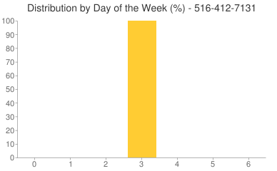 Distribution By Day 516-412-7131